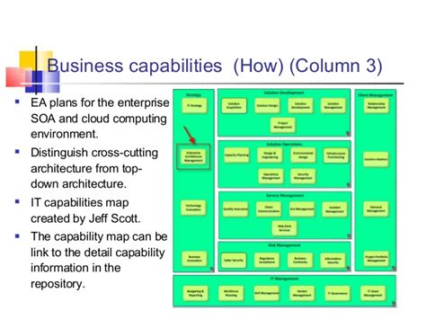 business capability map template images templates design