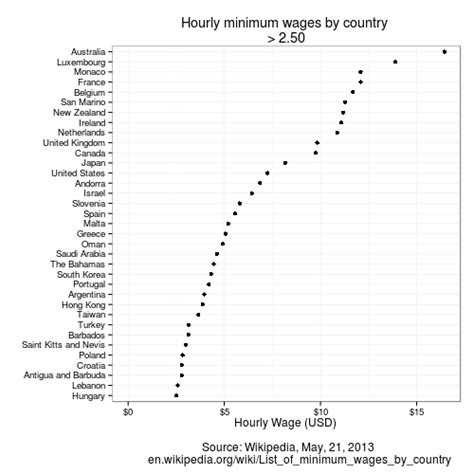 minimum wage 21 country specific minimum wage data courtesy of