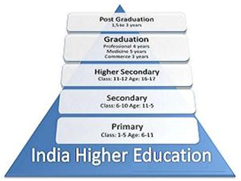 Higher Education After Mba by Higher Education In India Past Present Careerindia