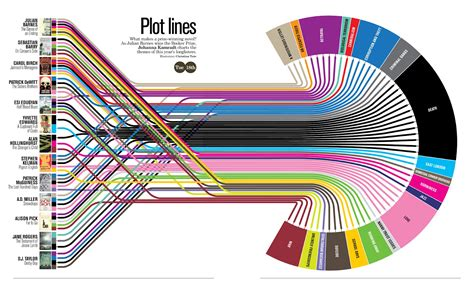 content marketing tips why compelling infographics work