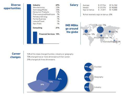 Mba In Healthcare Management Average Salary by Imd Mba Graduates Draw Average Starting Salary Of