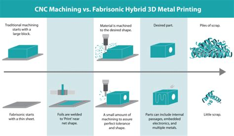 design for hybrid manufacturing the top 5 reasons hybrid additive manufacturing makes
