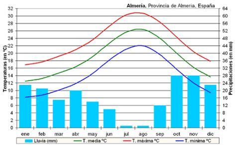 cabo de gata temperatura clima en almer 237 a 191 por qu 233 elegir la ual universidad