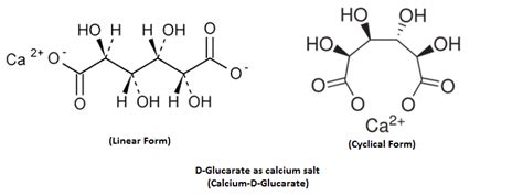 Glucaric Acid For Detox by Calcium D Glucarate Scientific Review On Usage Dosage
