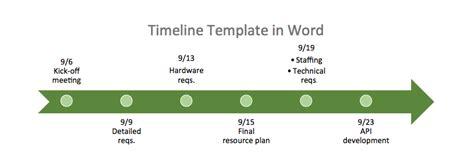 instructional design templates