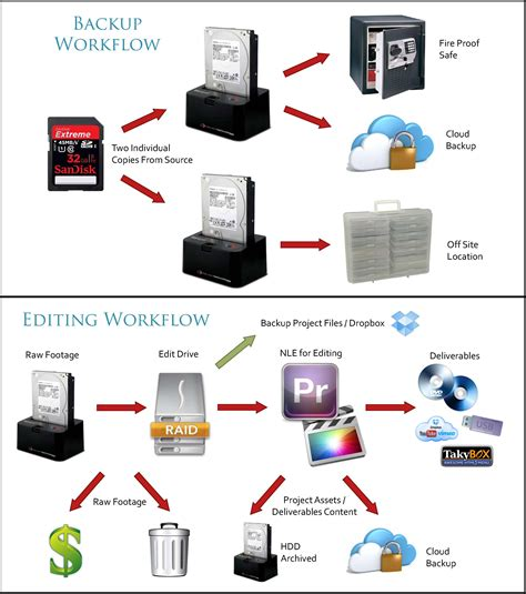 retouching workflow backup and editing workflow l a color pros