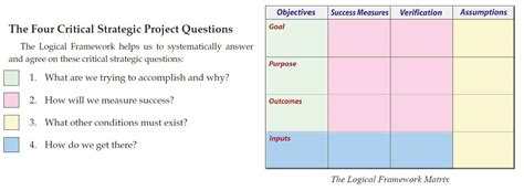 layout strategy questions discover the game changer of strategic planning and