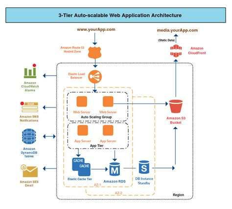 application architecture diagram tool network architecture diagram tool interesting on