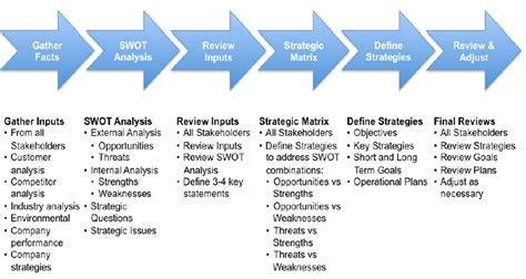 process study template swot analysis template exle