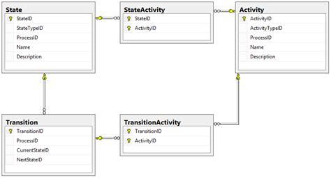 activity workflow engine designing a workflow engine database part 5 actions and