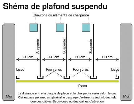 Tige Filetée Faux Plafond by Suspente Faux Plafond Suspendu Maison Travaux