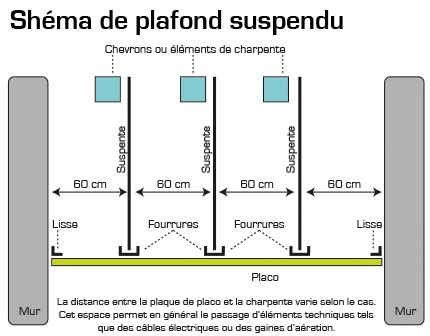 Plafond Suspendu Commercial by Pose Plafond Suspendu R 233 Nover En Image