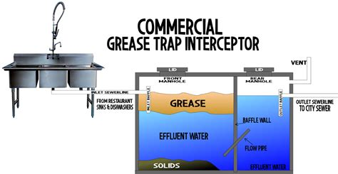 grease trap installation diagram grease trap diagram 28 images restaurant and kitchen