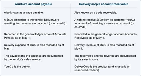مدونة محاسب مصري accounts payable part1