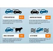 Most Common Types Of Car Accidents Infographic  CarNewsCafecom