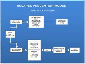 relapse prevention quotes quotesgram