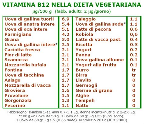vitamina b12 a cosa serve e le conseguenze di una carenza
