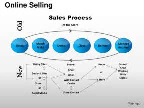 online selling sales process account management powerpoint