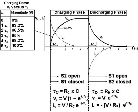 crt capacitor discharge time charging and discharging a capacitor