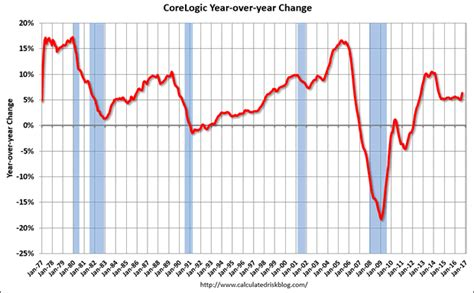 housing market graph will us housing real estate market tank in 2017 the market oracle