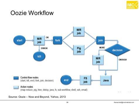 oozie exle workflow oozie workflow 28 images oozie workflow exle best free