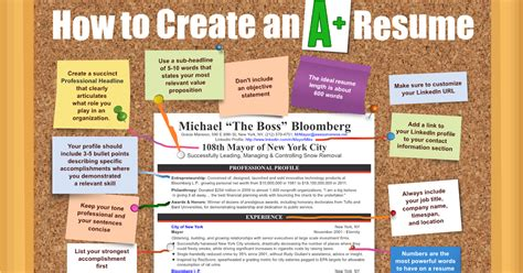 how to design a building the irish career coach infographic how to create an a cv