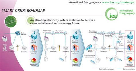 smart grids infrastructure technology and solutions electric power and energy engineering books publication technology roadmap smart grids