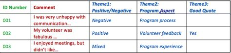 themes qualitative research exle excel 183 aea365