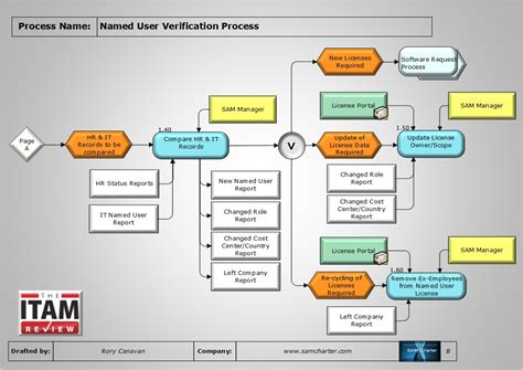 soaps information soaplands joiners movers and process of the month named user verification process