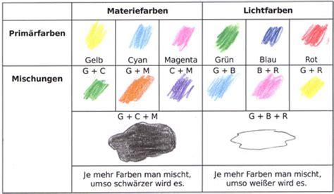 farben mischen tabelle farben mischen tabelle colori per dipingere sulla pelle