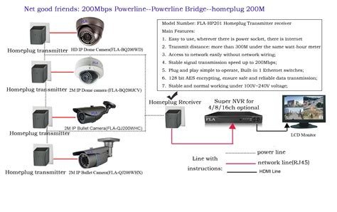 ip cctv systems promotion