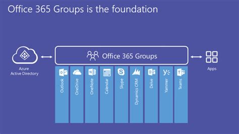 Office 365 Groups Vs Teams Office 365 Groups Vs Teams How To Successfully Deploy Both