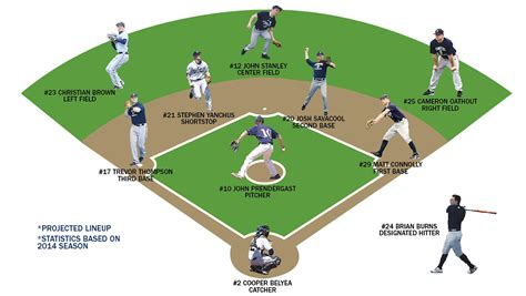 pitching rotation to anchor defensive minded baseball