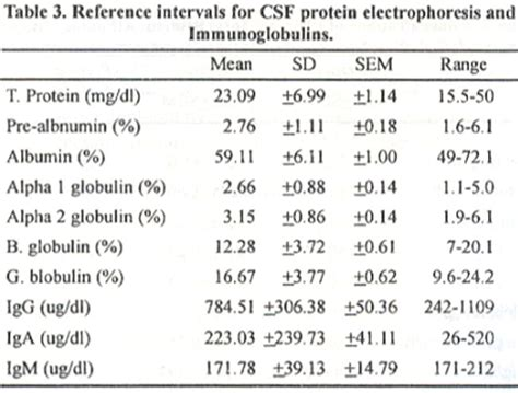s protein normal ranges serum and csf immunoglobulins g a and m in 37