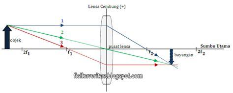 Kamera Lensa Cembung fisika veritas sifat sifat pembentukan bayangan dan