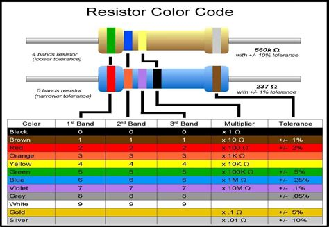 resistor color code experiment lab 1