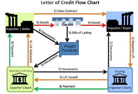 Flow Diagram Letter Of Credit how to pay supplier by a letter of credit to