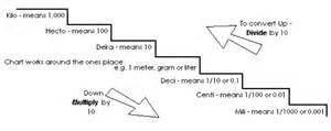 convert cubic meters to cubic centimeters