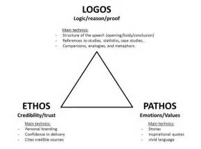 Ethos Pathos Logos Essay by Essay The Thought Distillery Raise Your Spirits