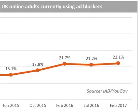 Blockers Release Uk Iab Switches Up Recommended Ad Formats Mobile Marketing Magazine