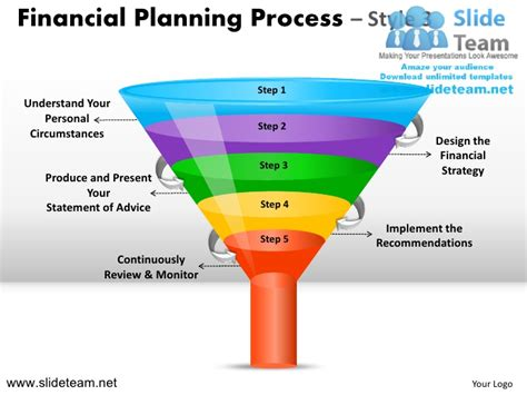 Planning Processes Brown Financial financial planning process 3 powerpoint presentation