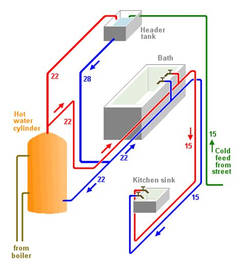 Domestic Plumbing Systems by Domestic Water Supply Theory