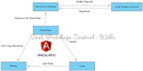 design pattern used in angularjs angular single page applications cool privilege control