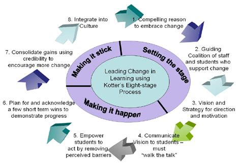 kotter leading change apa citation leading change in learning using kotter s eight stage