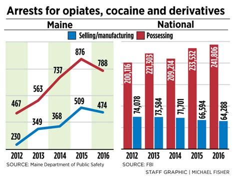 Arrest Records In Maine In Midst Of Opioid Epidemic Arrests Dropped 9 In