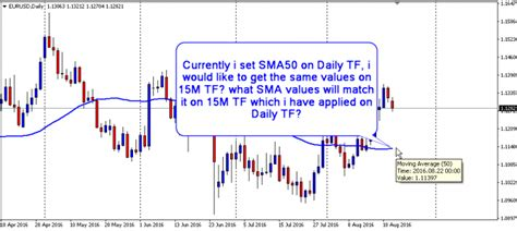 candlestick pattern mql4 daily tf sma 50 and sma 200 values for 15min doji