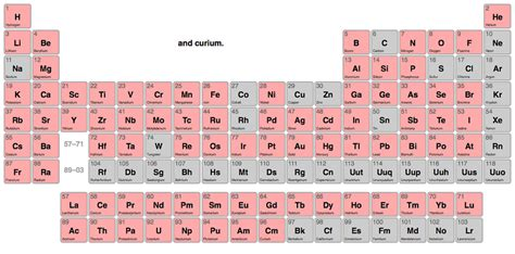 Table Of Elements Song by Periodic Table Of Elements Song By Tom Lehrer Images