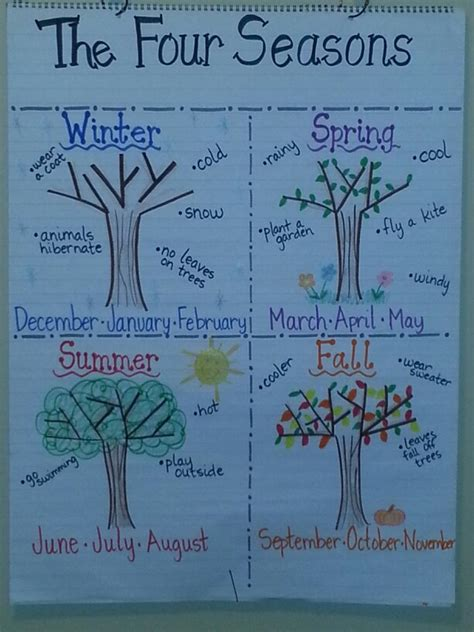 first facts seasons four seasons anchor chart anchor chart ideas anchor charts chart and kindergarten