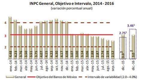 economia mexico dolar inflacion 2016 inpc 2015 tipo de cambio inflaci 243 n y previsiones para
