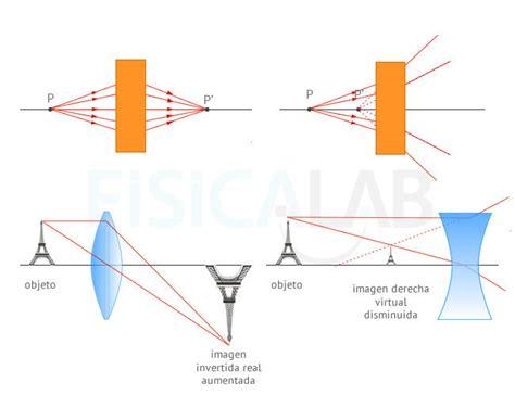 diferencia entre imagenes reales y virtuales principios de 211 ptica geom 233 trica fisicalab
